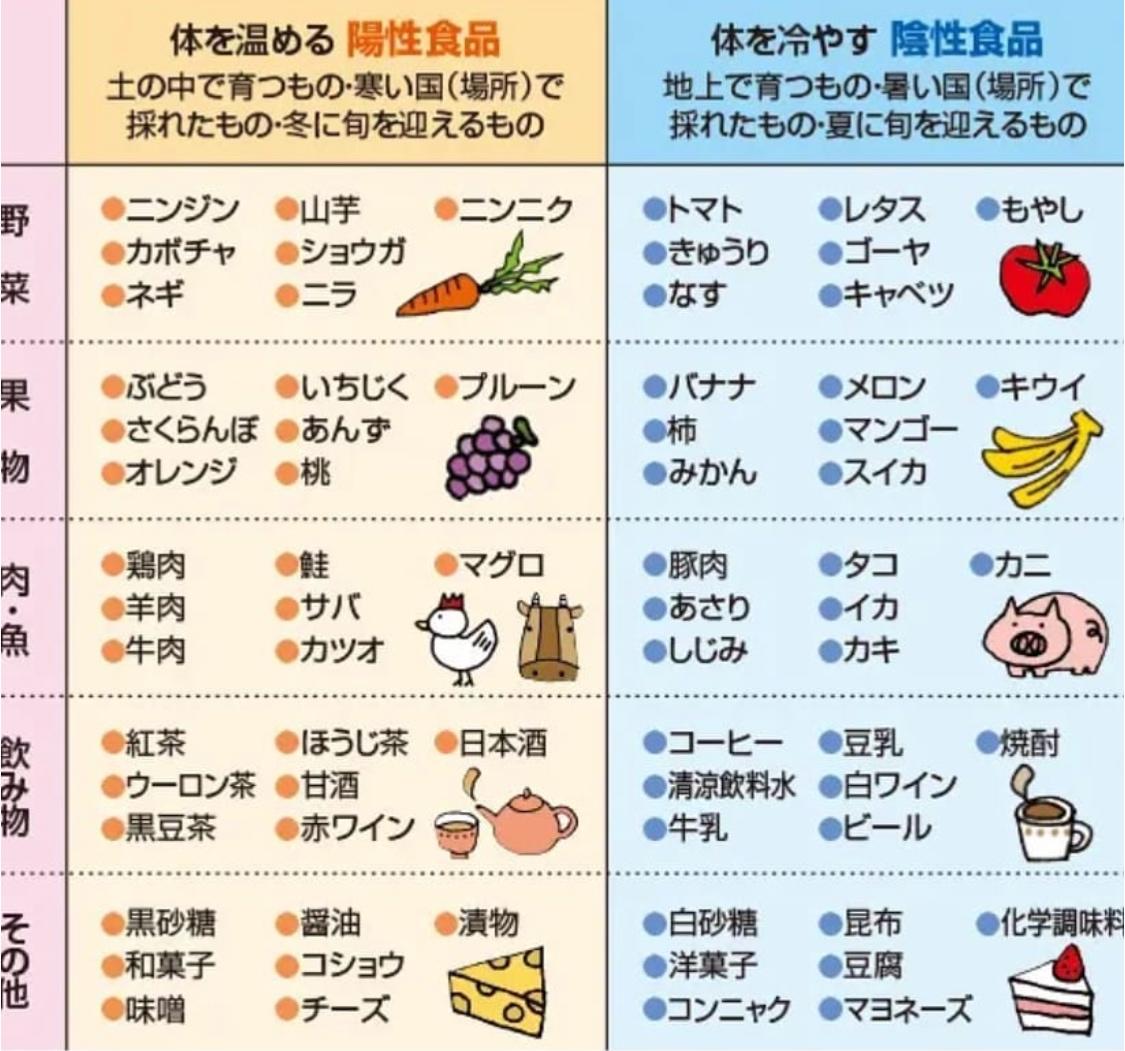 ブログ:【温活食事】